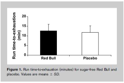sugar-free RedBull vs Placebo graph
