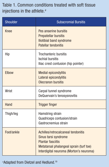 soft-tissue injury table