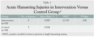 Hamstring Injury Table 1